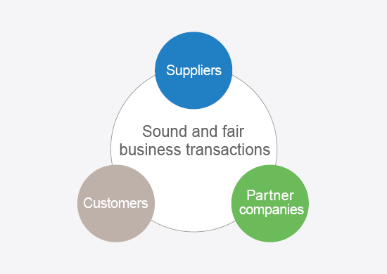 Sound and fair business transactions:Suppliers, Customers, Partner companies