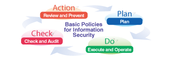 [Basic Policies for Information Security] Plan (Plan) Do (Execute and Operate) Check (Check and Audit) Action (Review and Prevent)