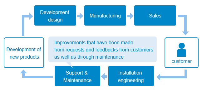 Development design→Manufacturing→Sales→customer→Installation engineering→Support & Maintenance(Improvements that have been made from requests and feedbacks from customers as well as through maintenance)→Development of new products